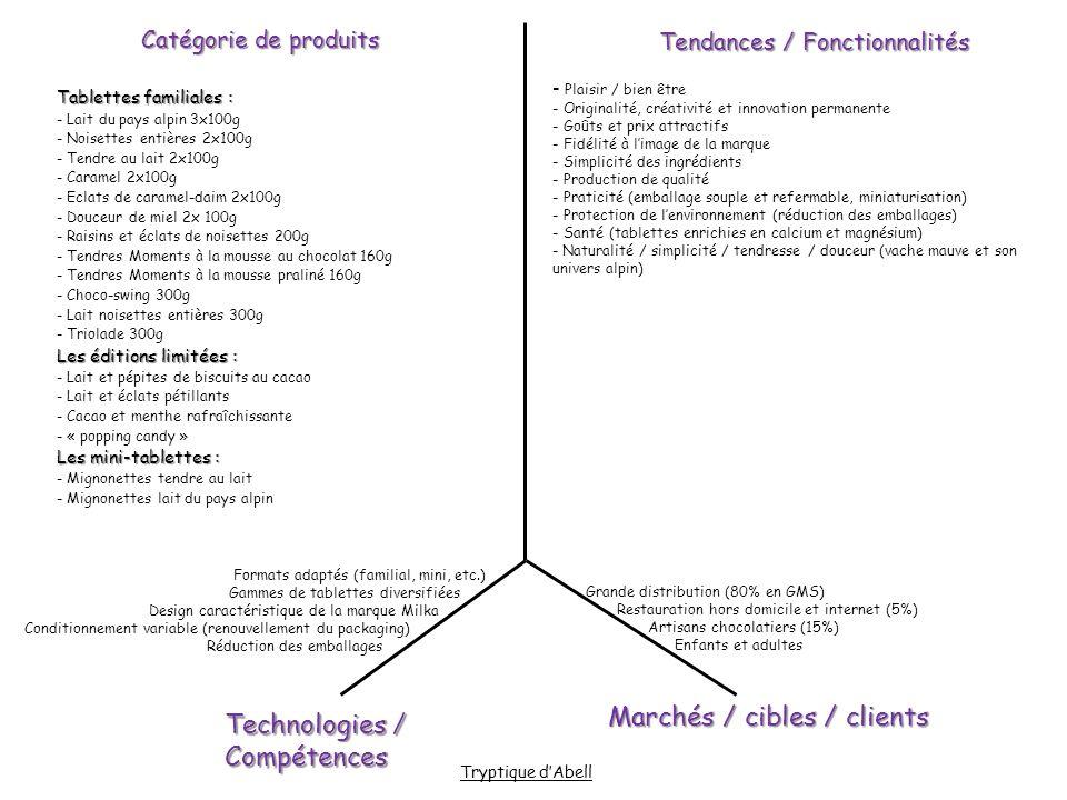 Marchés / cibles / clients Technologies / Compétences