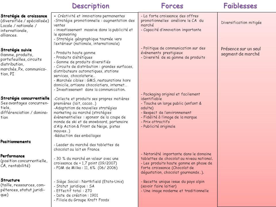 Description Forces Faiblesses Présence sur un seul segment de marché