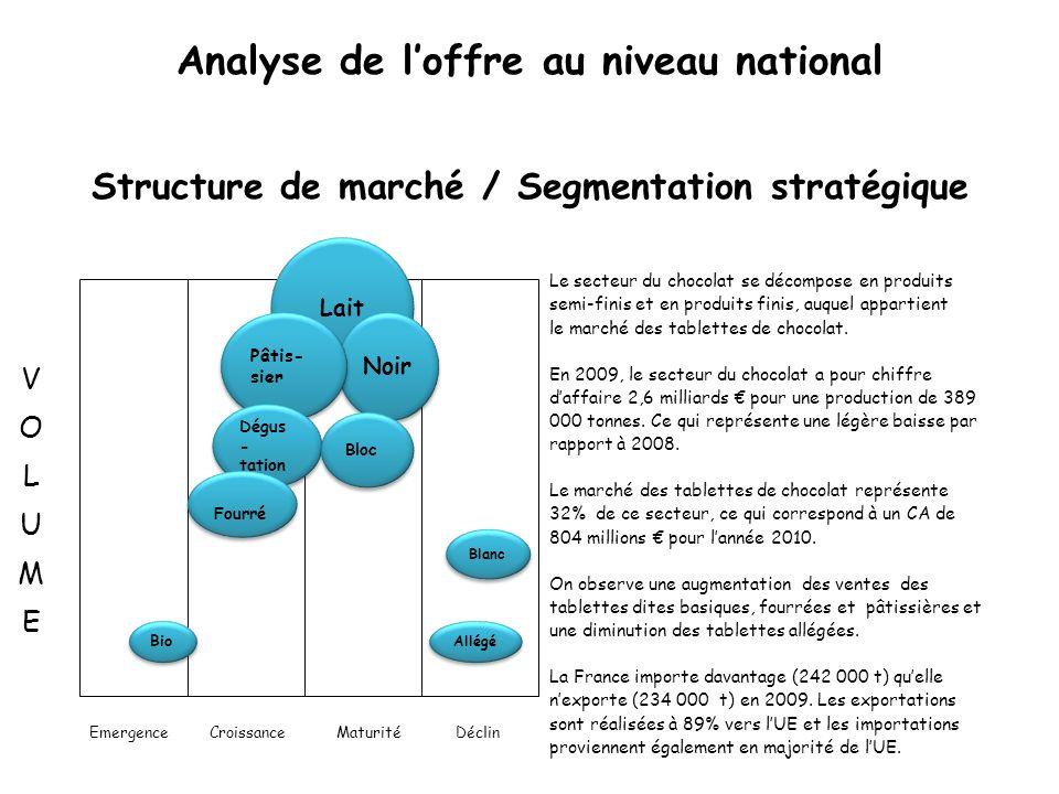 Analyse de l'offre au niveau national Structure de marché / Segmentation stratégique