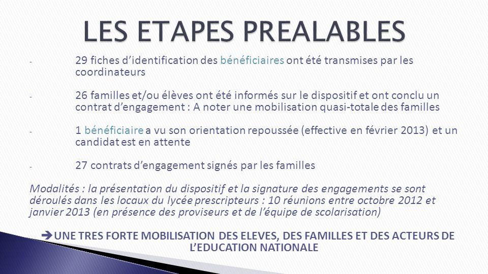 LES ETAPES PREALABLES 29 fiches d'identification des bénéficiaires ont été transmises par les coordinateurs.
