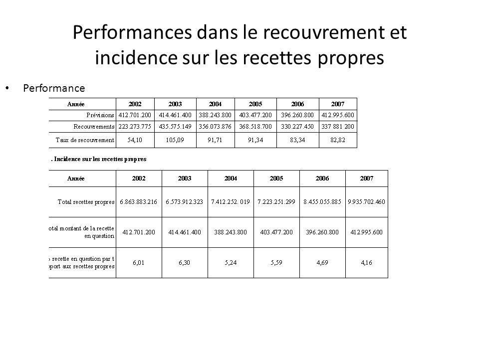 Performances dans le recouvrement et incidence sur les recettes propres