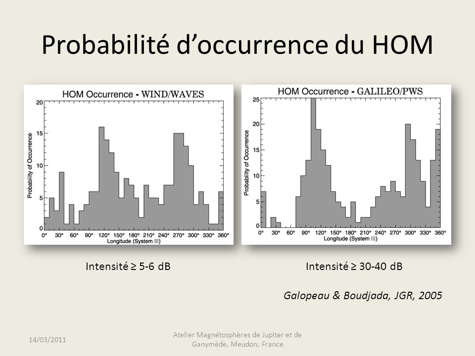 Probabilité d'occurrence du HOM
