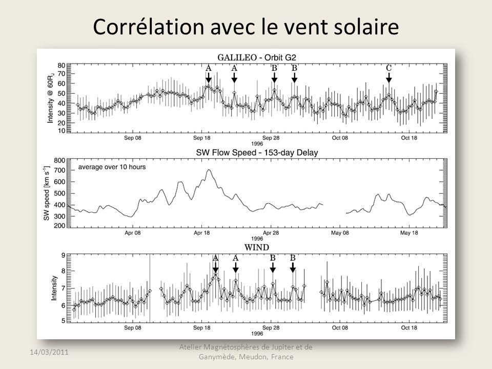 Corrélation avec le vent solaire