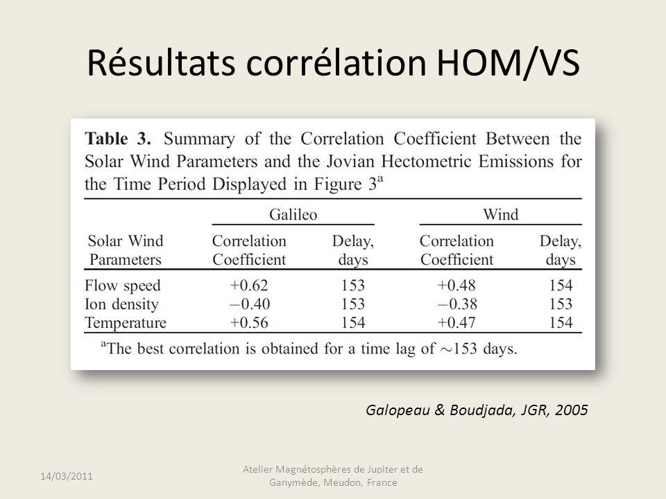 Résultats corrélation HOM/VS