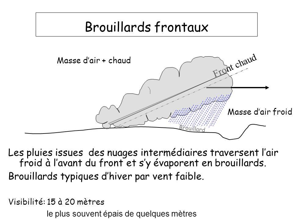 Brouillards frontaux Front chaud