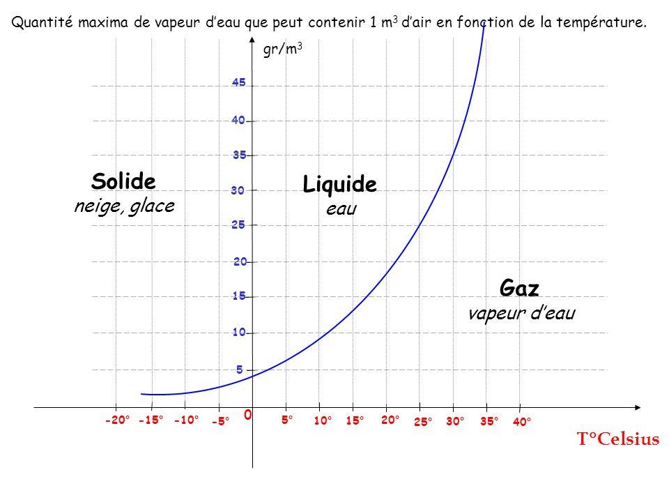 Solide Liquide Gaz neige, glace eau vapeur d'eau Celsius