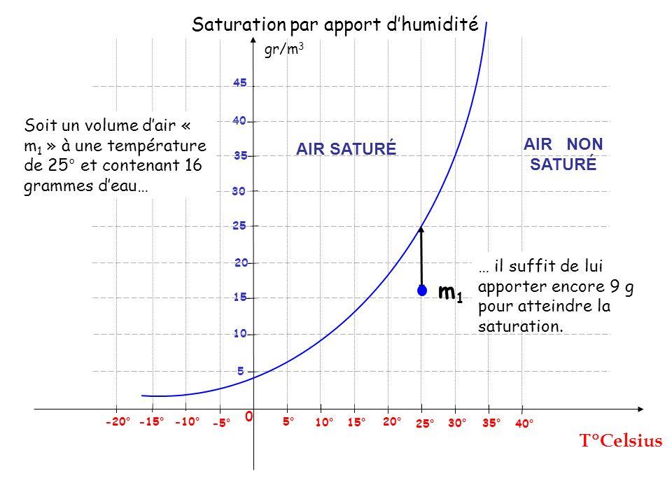 Saturation par apport d'humidité