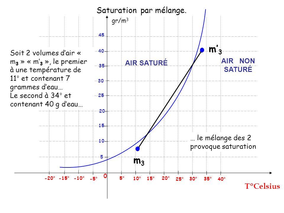 Saturation par mélange.