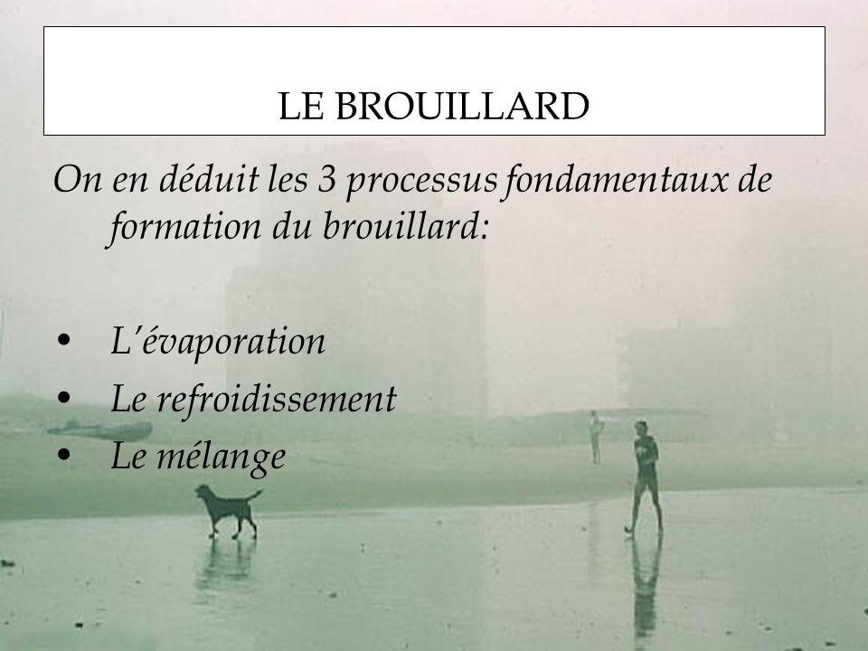 On en déduit les 3 processus fondamentaux de formation du brouillard: