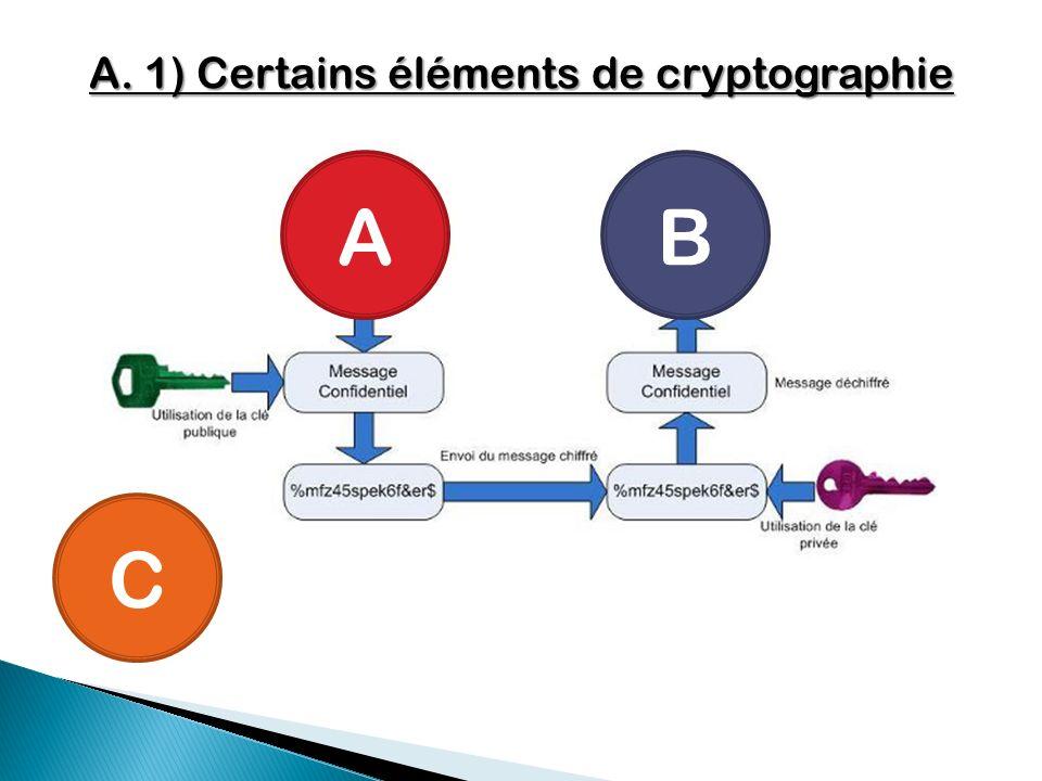 A. 1) Certains éléments de cryptographie