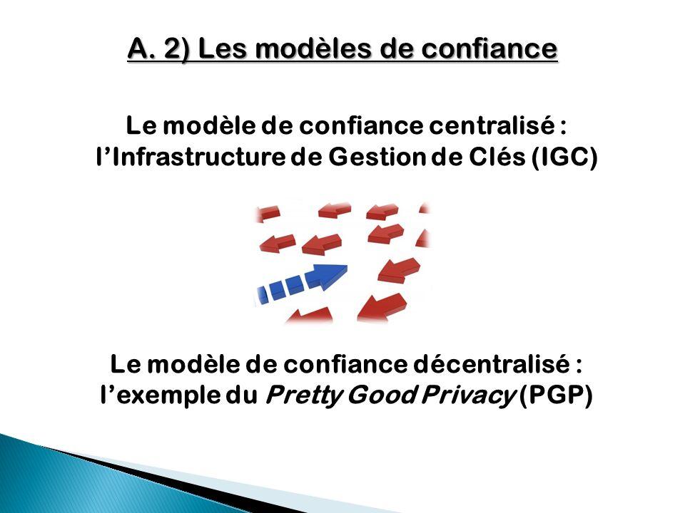 A. 2) Les modèles de confiance