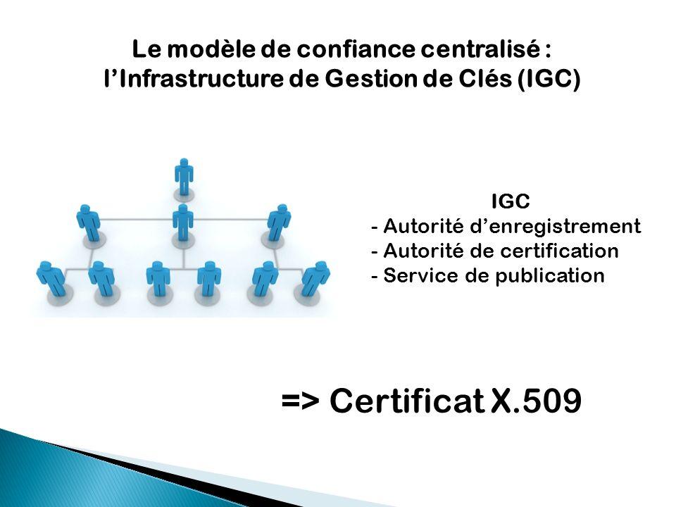 Le modèle de confiance centralisé : l'Infrastructure de Gestion de Clés (IGC)