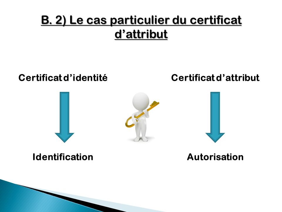 Certificat d'identité Certificat d'attribut