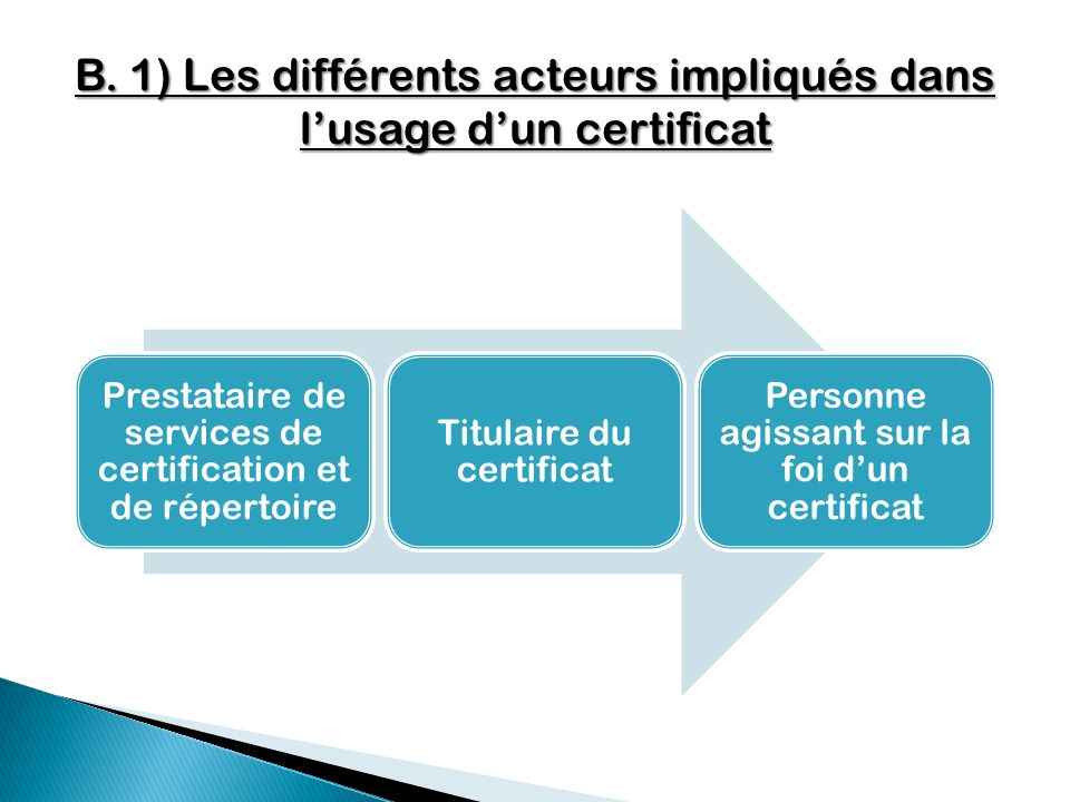 B. 1) Les différents acteurs impliqués dans l'usage d'un certificat