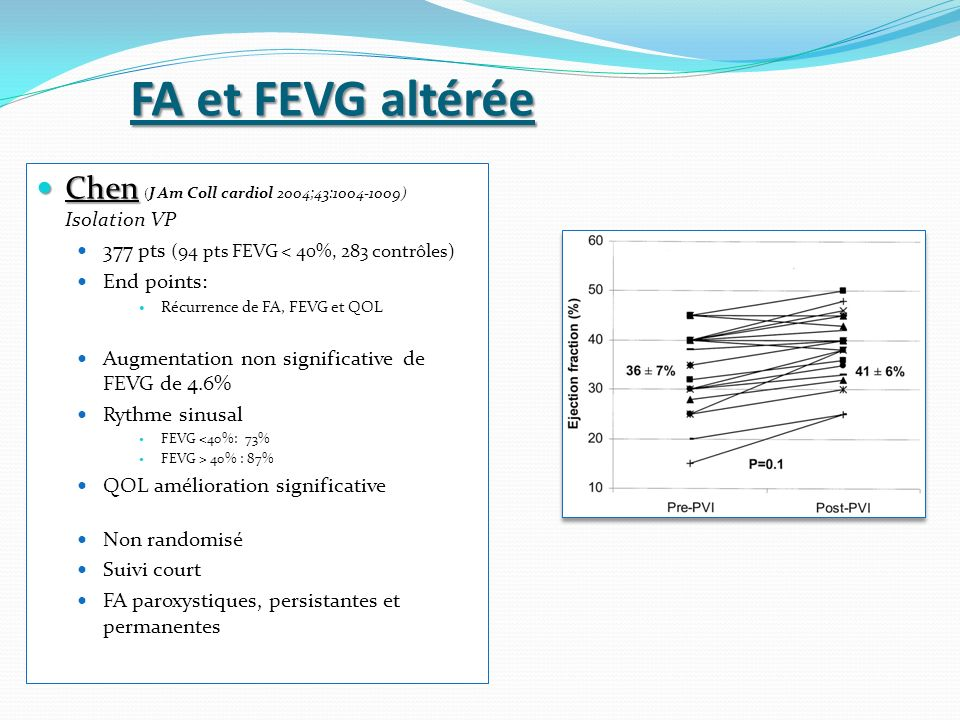 FA et FEVG altérée Chen (J Am Coll cardiol 2004;43: ) Isolation VP. 377 pts (94 pts FEVG < 40%, 283 contrôles)