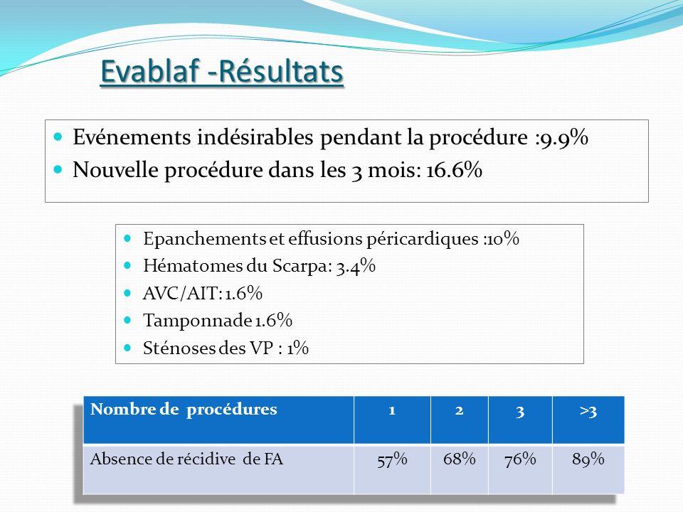 Evablaf -Résultats Evénements indésirables pendant la procédure :9.9%