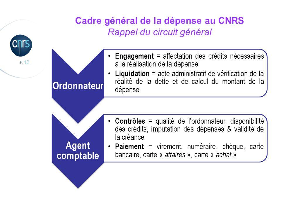 Cadre général de la dépense au CNRS Rappel du circuit général
