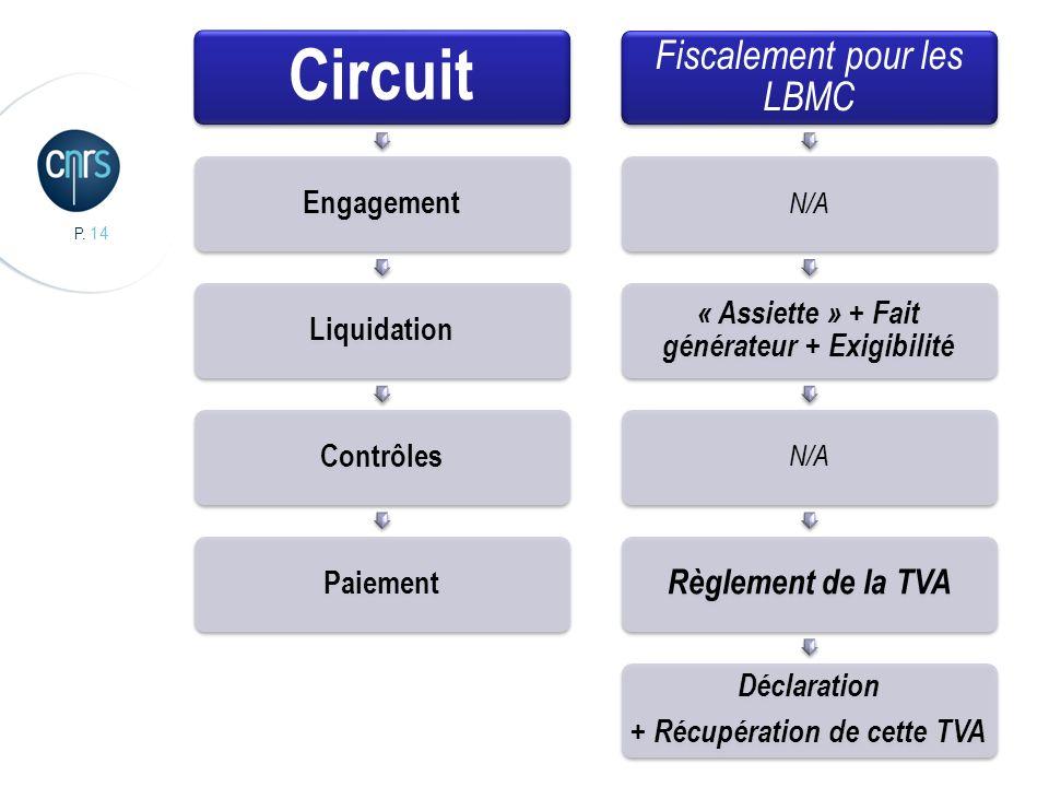 Circuit Fiscalement pour les LBMC Règlement de la TVA Engagement