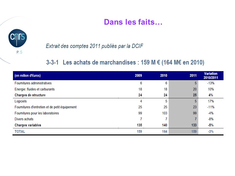 Dans les faits… Extrait des comptes 2011 publiés par la DCIF