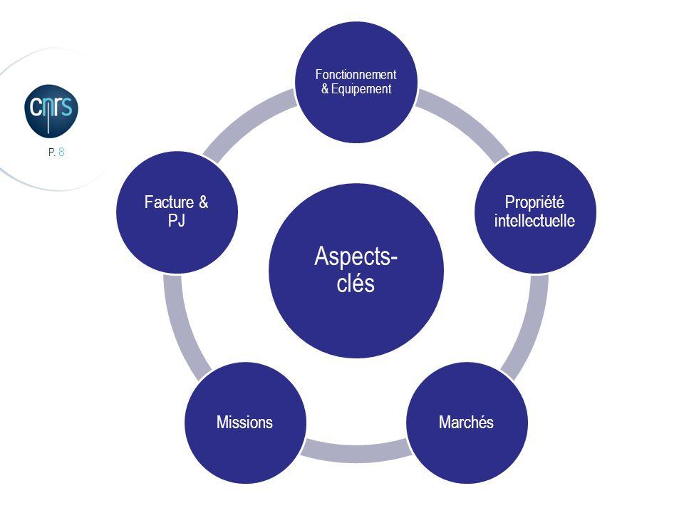 Aspects-clés Propriété intellectuelle Marchés Missions Facture & PJ
