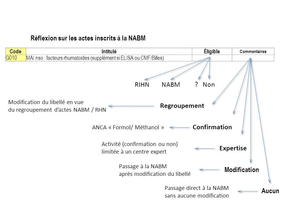 Réflexion sur les actes inscrits à la NABM