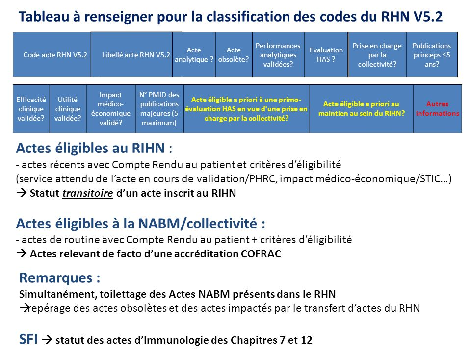 Tableau à renseigner pour la classification des codes du RHN V5.2