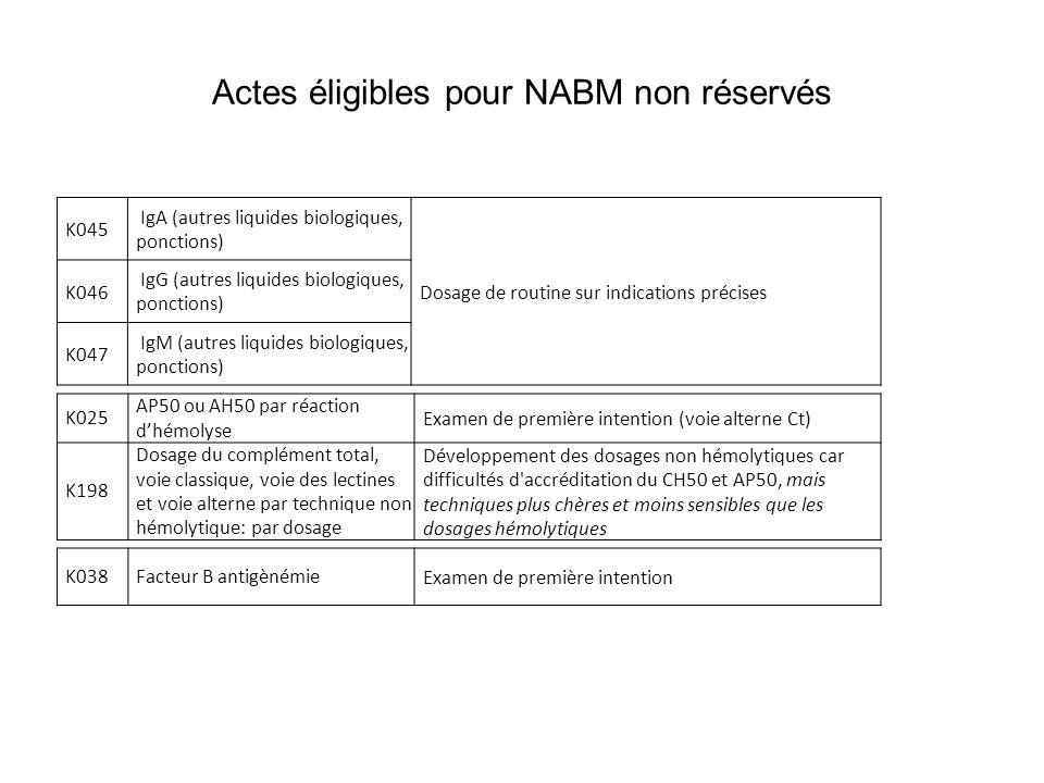Actes éligibles pour NABM non réservés
