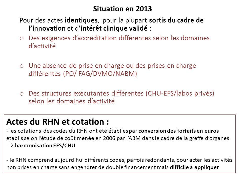 Actes du RHN et cotation :