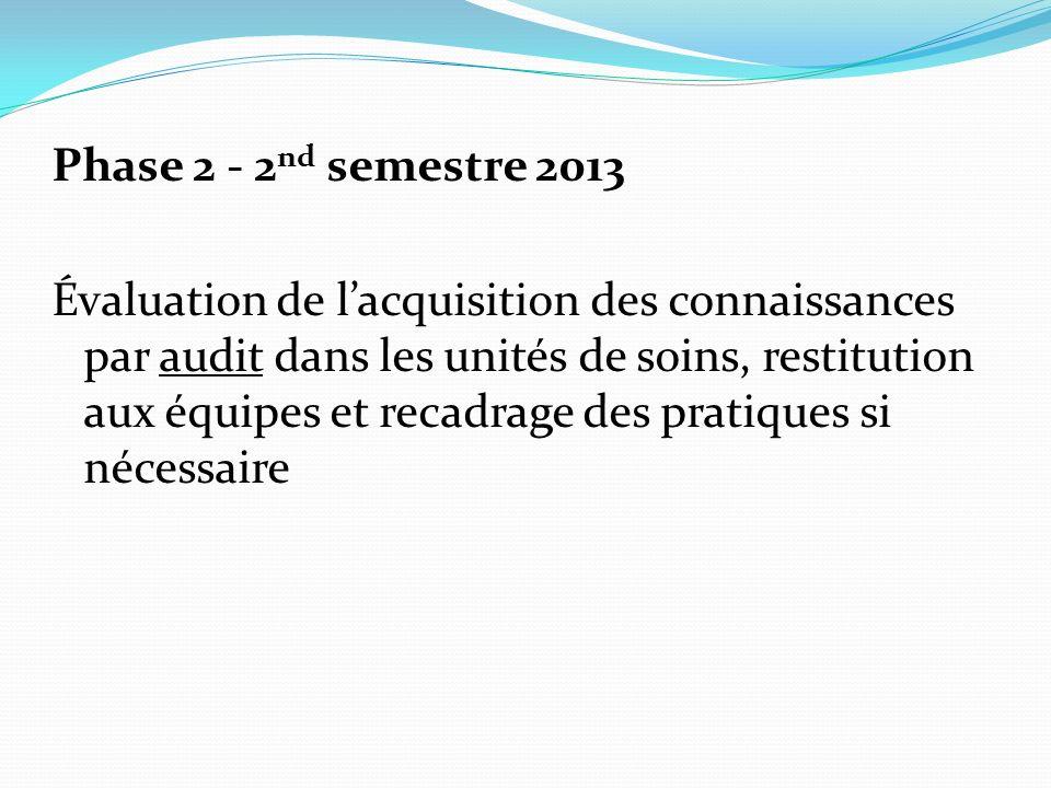 Phase 2 - 2nd semestre 2013 Évaluation de l'acquisition des connaissances par audit dans les unités de soins, restitution aux équipes et recadrage des pratiques si nécessaire