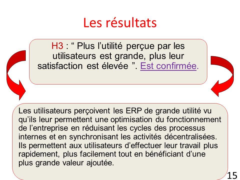 Les résultats H3 : Plus l'utilité perçue par les utilisateurs est grande, plus leur satisfaction est élevée . Est confirmée.