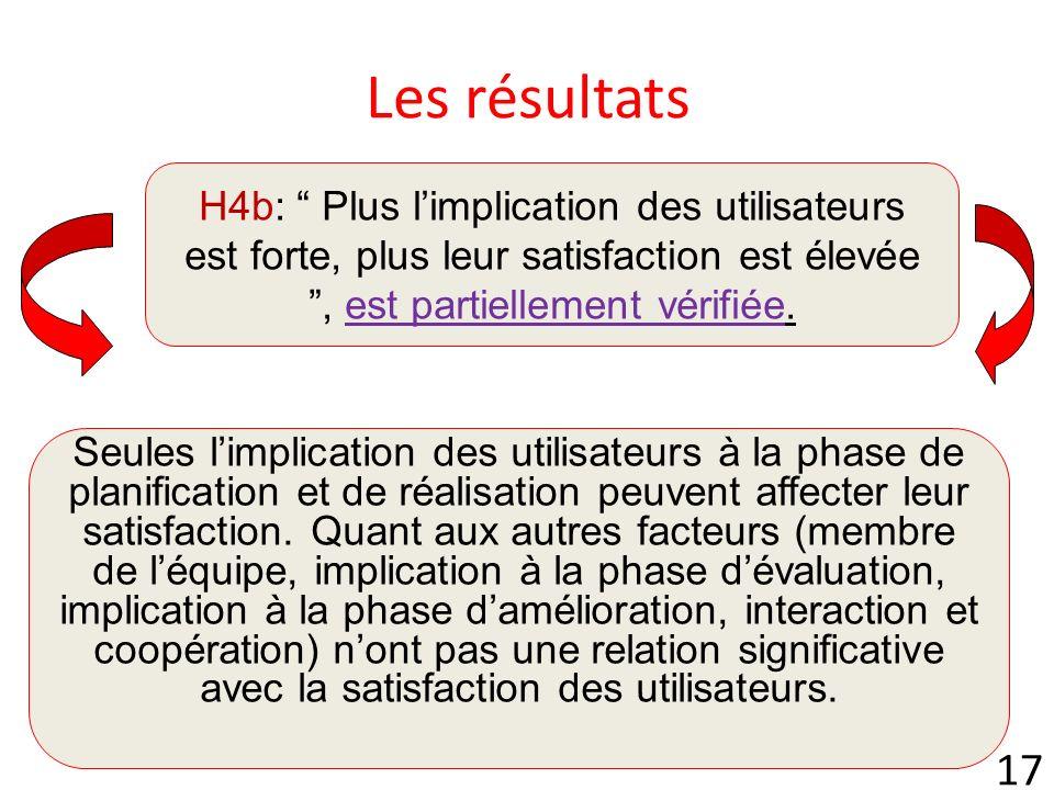 Les résultats H4b: Plus l'implication des utilisateurs est forte, plus leur satisfaction est élevée , est partiellement vérifiée.
