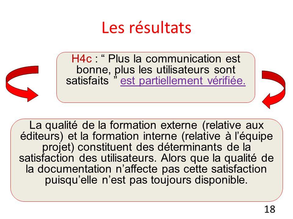 Les résultats H4c : Plus la communication est bonne, plus les utilisateurs sont satisfaits est partiellement vérifiée.