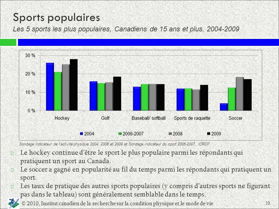 Sports populairesLes 5 sports les plus populaires, Canadiens de 15 ans et plus, 2004‑2009.