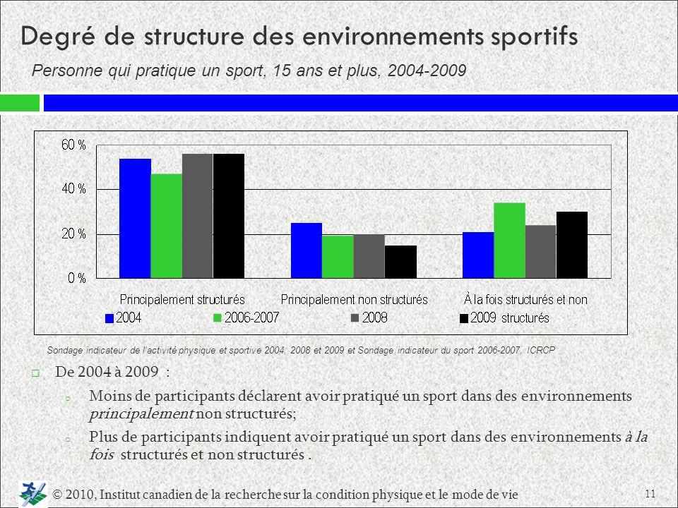 Degré de structure des environnements sportifs