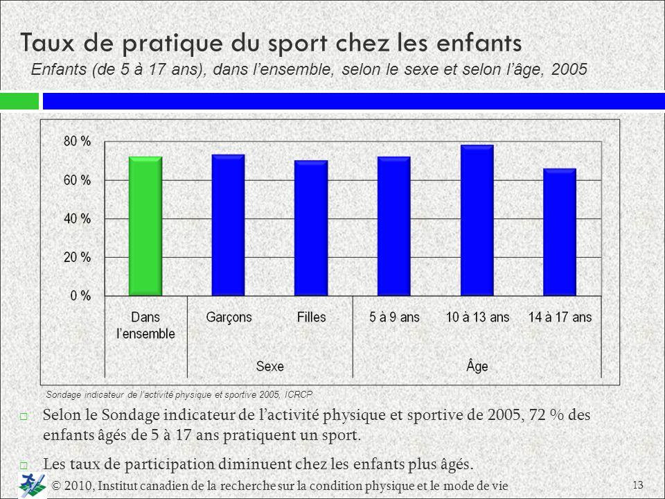 Taux de pratique du sport chez les enfants
