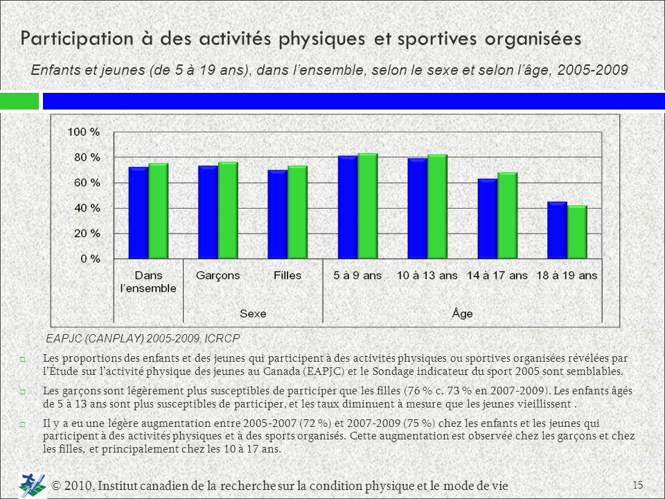 Participation à des activités physiques et sportives organisées