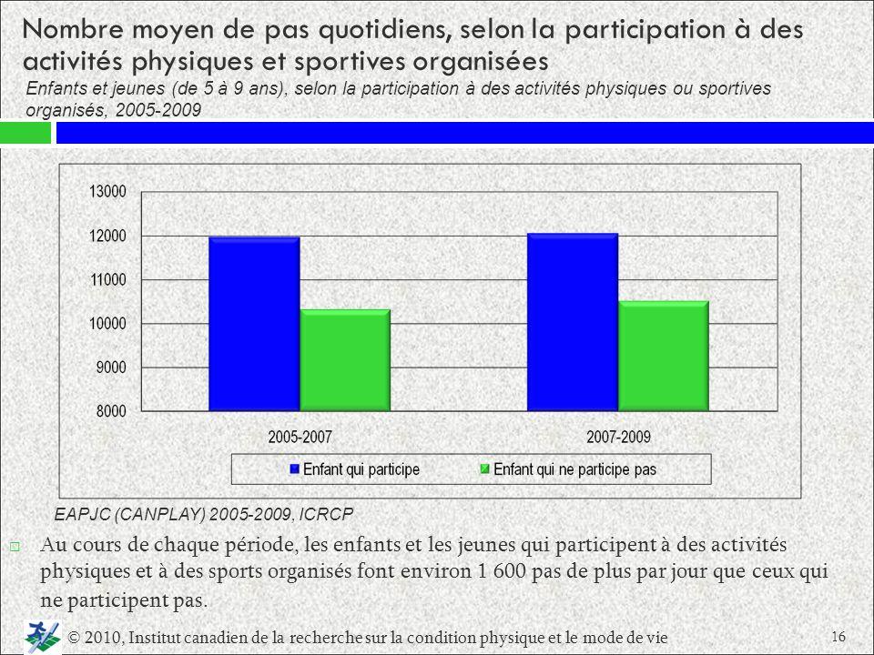 Nombre moyen de pas quotidiens, selon la participation à des activités physiques et sportives organisées