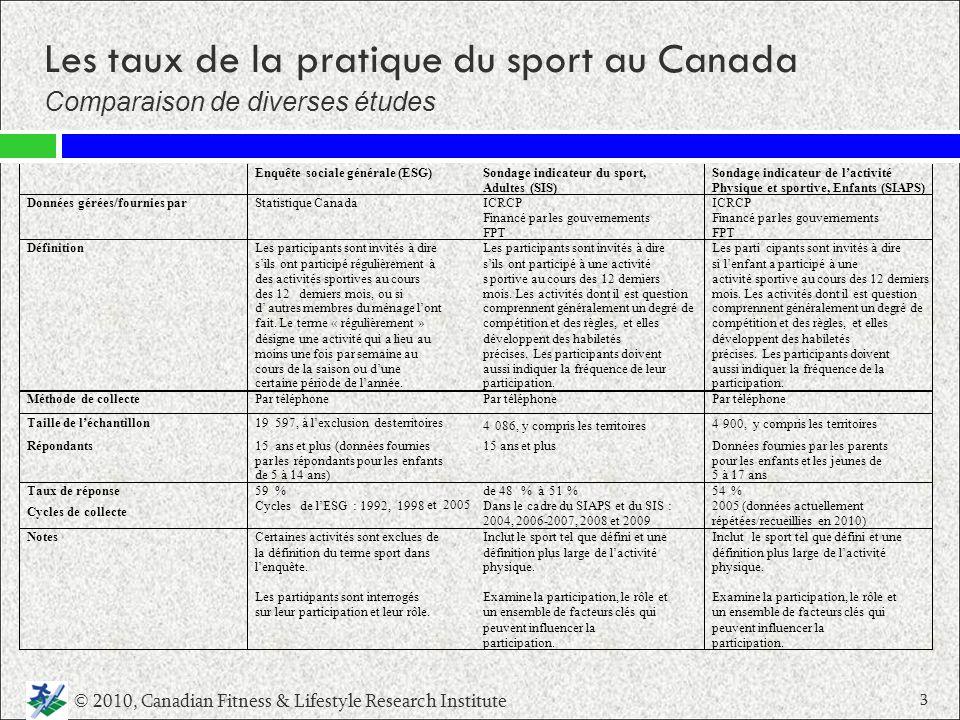 Les taux de la pratique du sport au Canada
