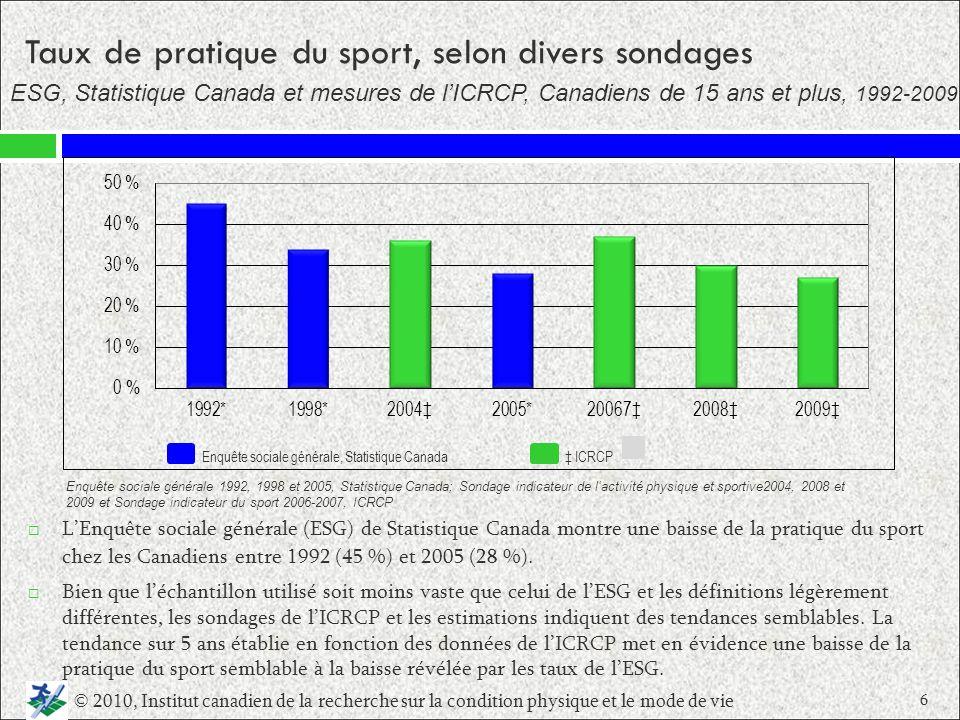 Taux de pratique du sport, selon divers sondages