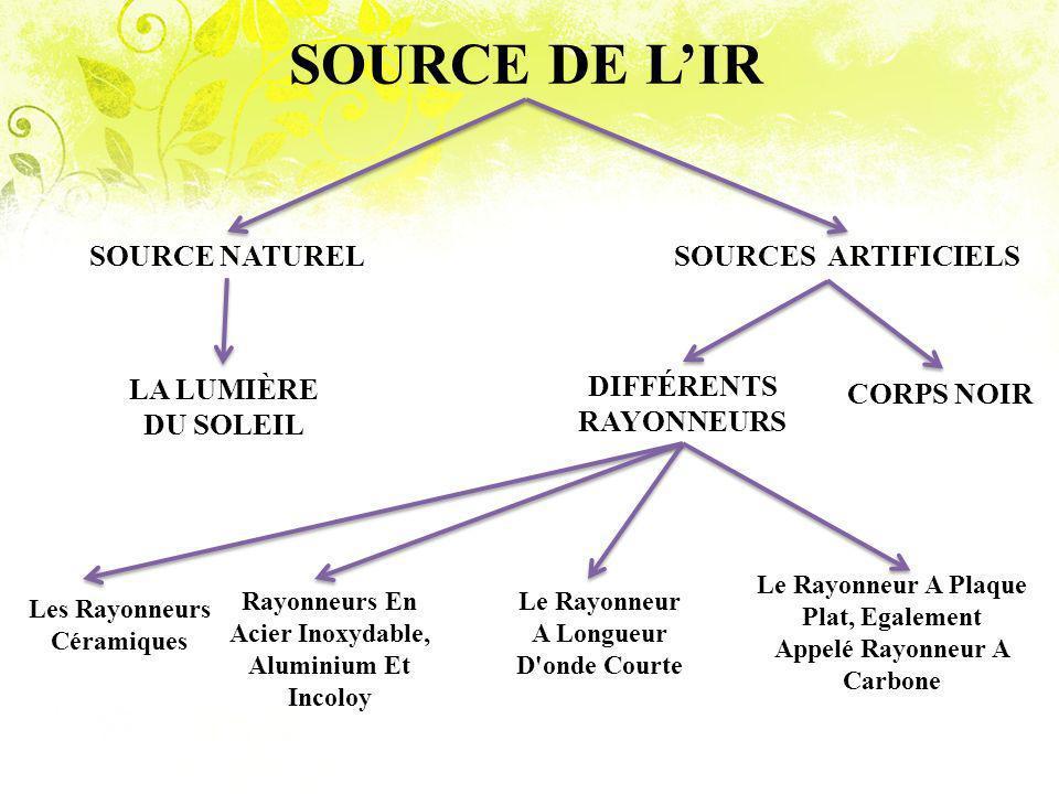 SOURCE DE L'IR SOURCE NATUREL SOURCES ARTIFICIELS LA LUMIÈRE DU SOLEIL