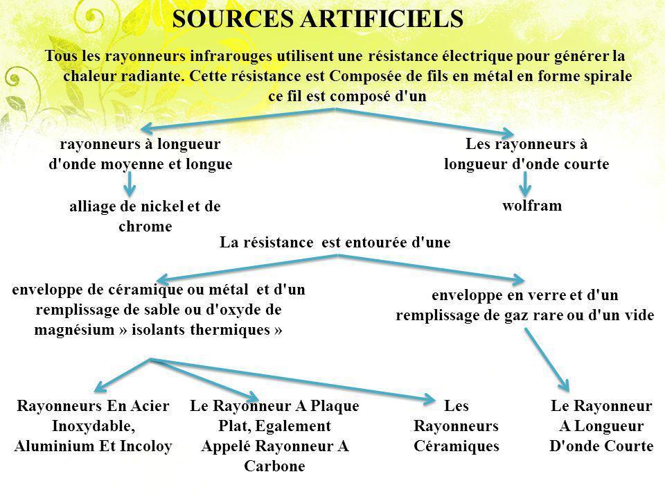 SOURCES ARTIFICIELS