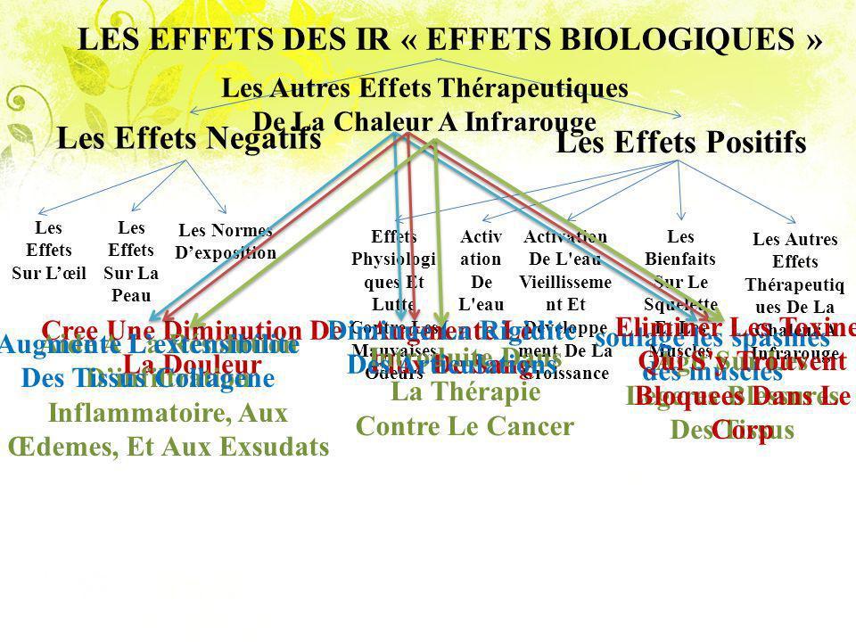 LES EFFETS DES IR « EFFETS BIOLOGIQUES »