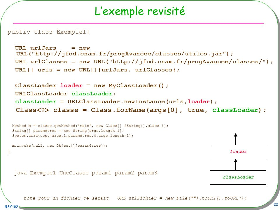 L'exemple revisitépublic class Exemple1{ URL urlJars = new URL( http://jfod.cnam.fr/progAvancee/classes/utiles.jar );