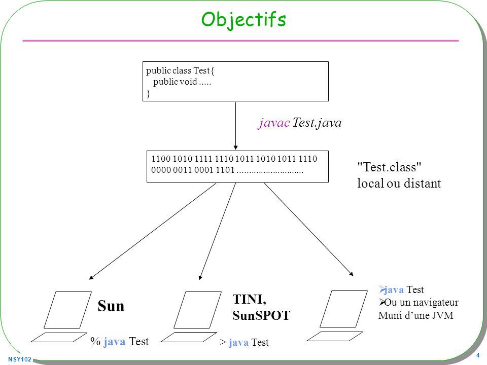 Objectifs Sun javac Test.java Test.class local ou distant TINI,