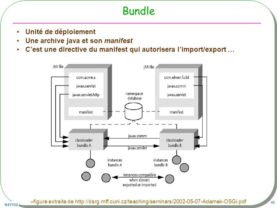 Bundle Unité de déploiement Une archive java et son manifest