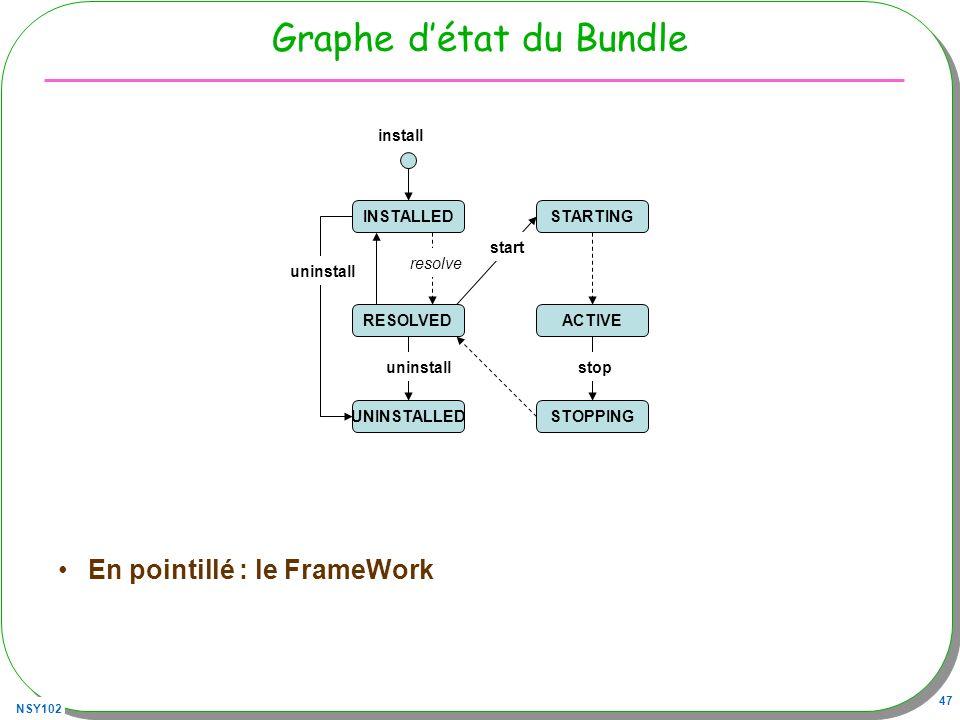 Graphe d'état du Bundle