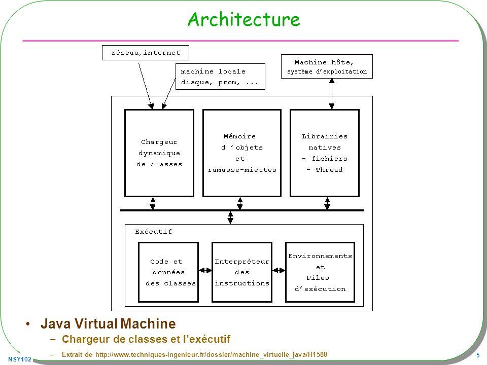 Architecture Java Virtual Machine Chargeur de classes et l'exécutif