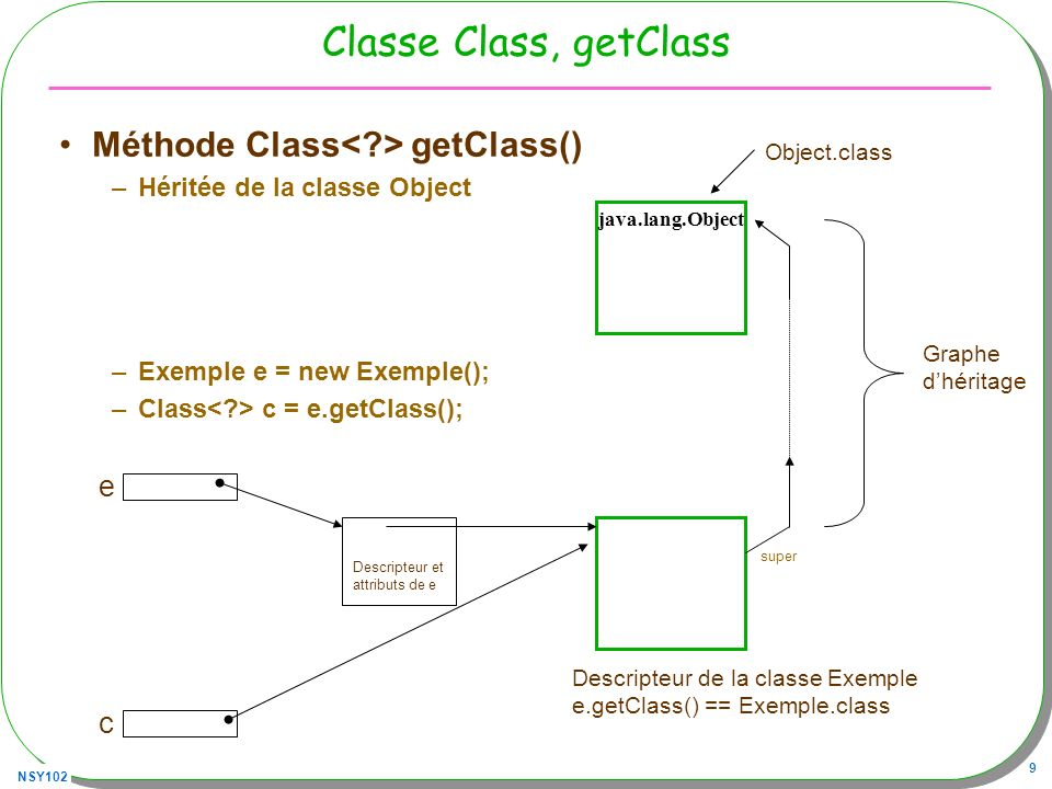 Classe Class, getClass Méthode Class< > getClass() e c