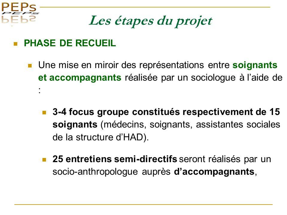 Les étapes du projet PHASE DE RECUEIL