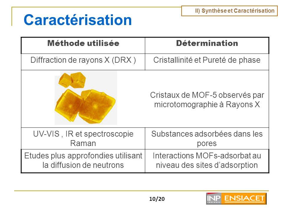 Caractérisation Méthode utilisée Détermination